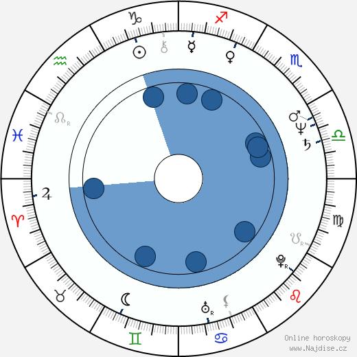Eva Večerová wikipedie, horoscope, astrology, instagram