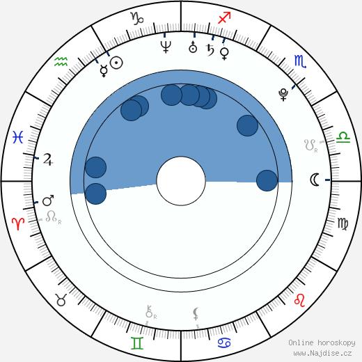 Evan Peters wikipedie, horoscope, astrology, instagram