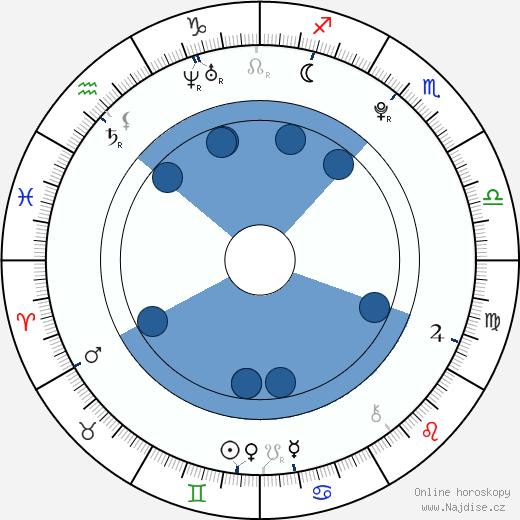 Evan Sabara wikipedie, horoscope, astrology, instagram