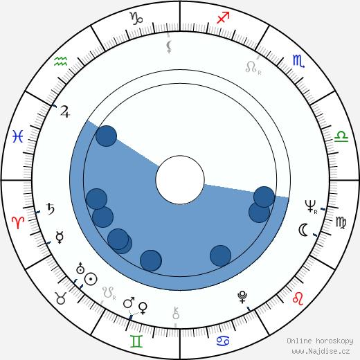 Eve Kivi wikipedie, horoscope, astrology, instagram