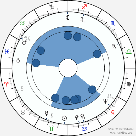 Evelyn Eaton wikipedie, horoscope, astrology, instagram