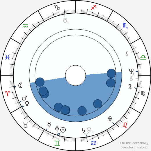 Evelyna Steimarová wikipedie, horoscope, astrology, instagram