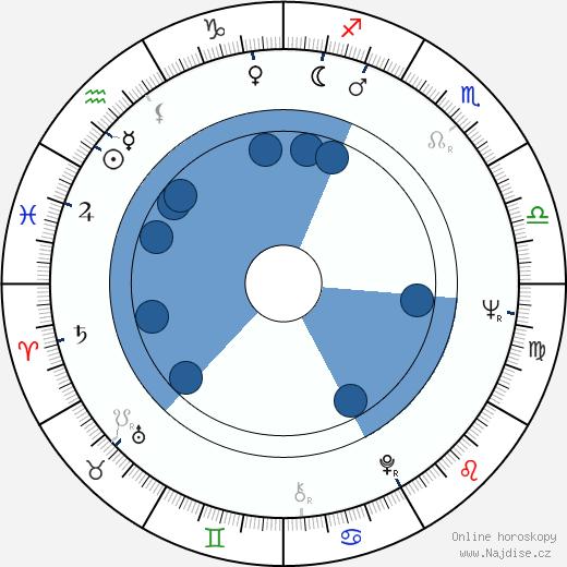 Évelyne Dandry wikipedie, horoscope, astrology, instagram
