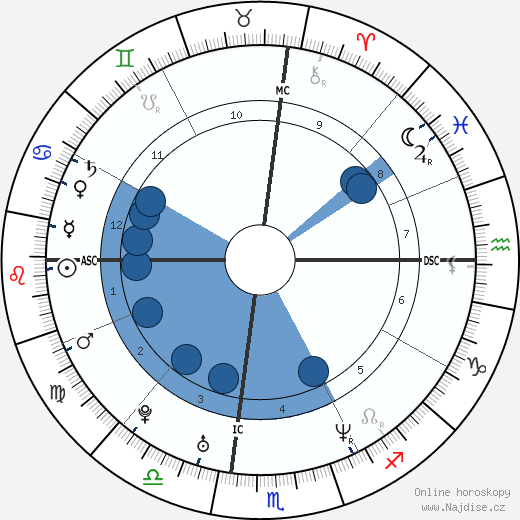 Ever Carradine wikipedie, horoscope, astrology, instagram
