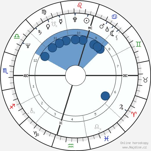 Evonne Goolagong wikipedie, horoscope, astrology, instagram