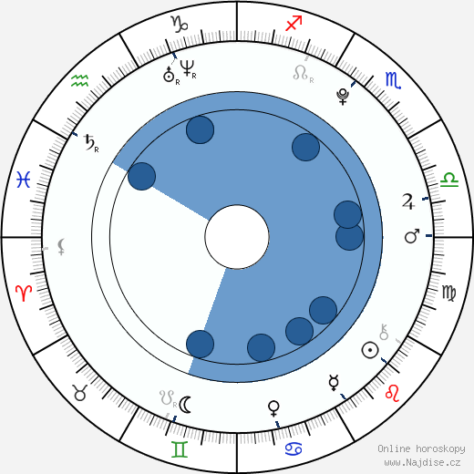 Ewa Farna wikipedie, horoscope, astrology, instagram