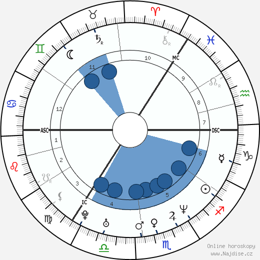 Ewen Bremner wikipedie, horoscope, astrology, instagram