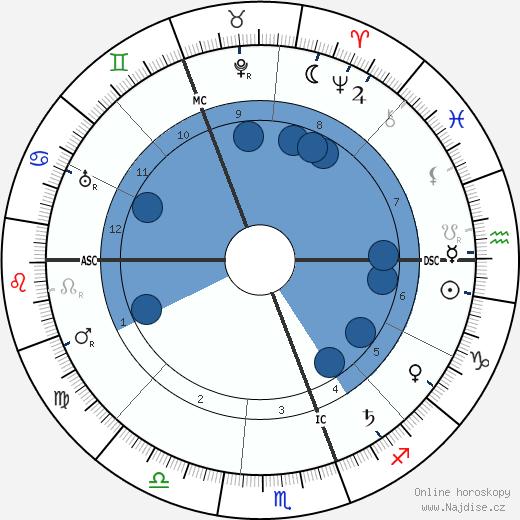 F. M. Alexander wikipedie, horoscope, astrology, instagram
