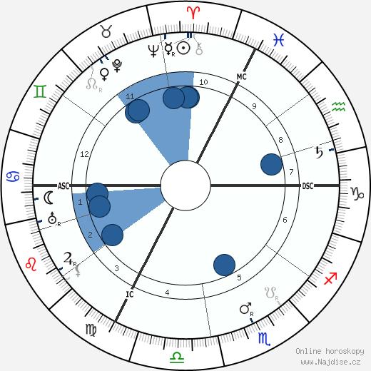 F. T. Brookes wikipedie, horoscope, astrology, instagram