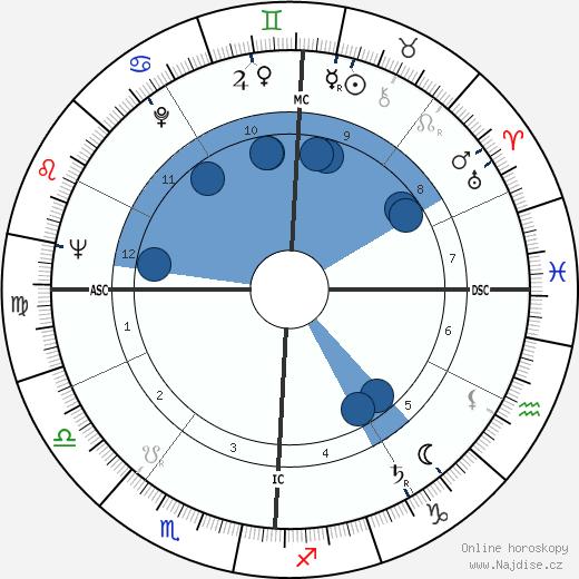 Fabiano Fabiani wikipedie, horoscope, astrology, instagram