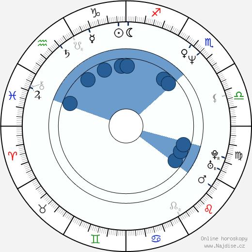 Fabienne Babe wikipedie, horoscope, astrology, instagram