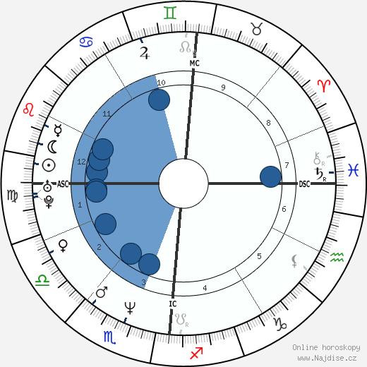 Fabienne Moreau wikipedie, horoscope, astrology, instagram