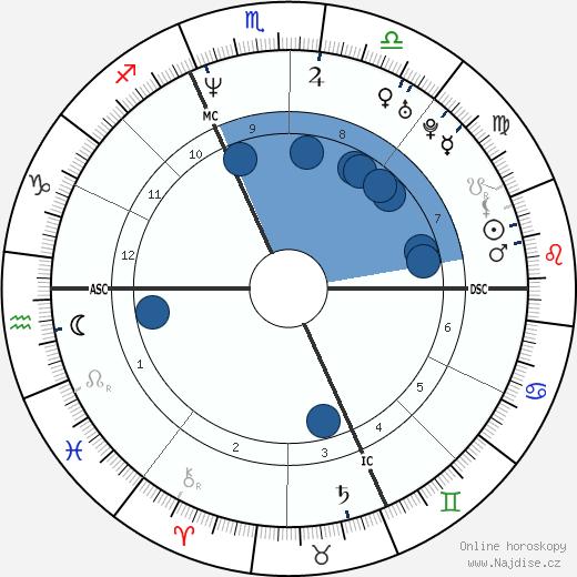 Fabio Casartelli wikipedie, horoscope, astrology, instagram