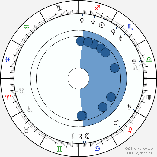 Fabio Grosso wikipedie, horoscope, astrology, instagram