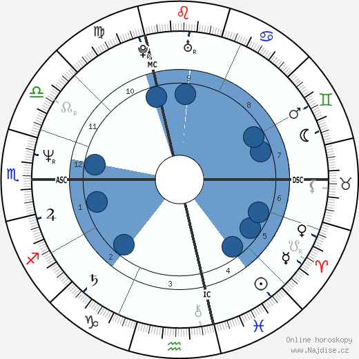 Fabio wikipedie, horoscope, astrology, instagram