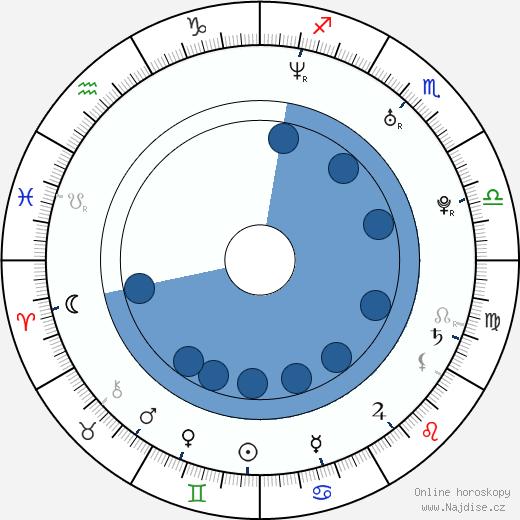 Fabiola Da Silva wikipedie, horoscope, astrology, instagram