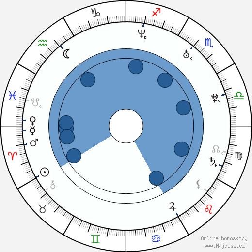 Fady Maalouf wikipedie, horoscope, astrology, instagram
