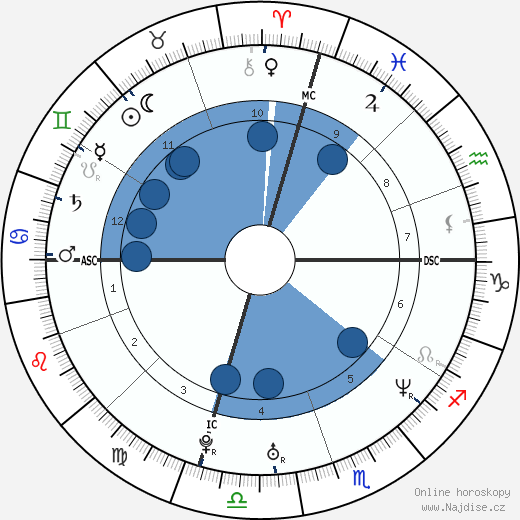 Fairuza Balk wikipedie, horoscope, astrology, instagram