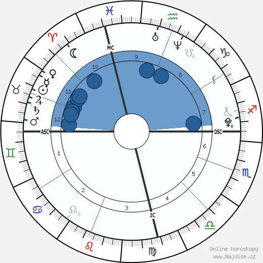Faith a Hope Emberson wikipedie, horoscope, astrology, instagram