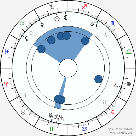 Falkland L. Cary wikipedie, horoscope, astrology, instagram