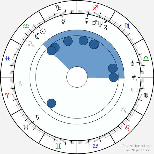 Fann Wong wikipedie, horoscope, astrology, instagram