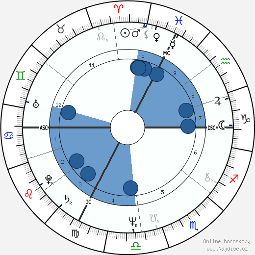 Fanny Ardant wikipedie, horoscope, astrology, instagram