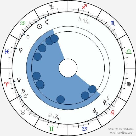 Farinelli wikipedie, horoscope, astrology, instagram