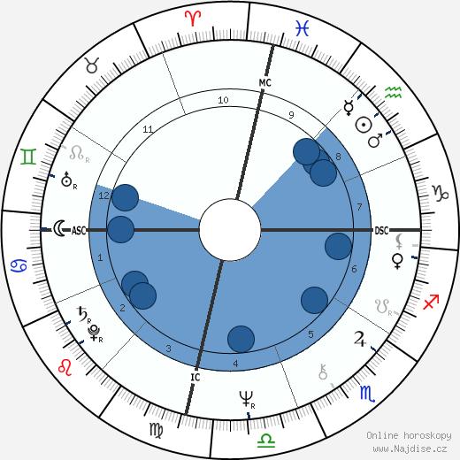 Farrah Fawcett wikipedie, horoscope, astrology, instagram