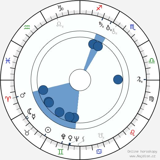Faruk Nafiz Çamlibel wikipedie, horoscope, astrology, instagram
