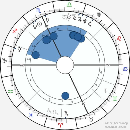 Fausto Brizzi wikipedie, horoscope, astrology, instagram