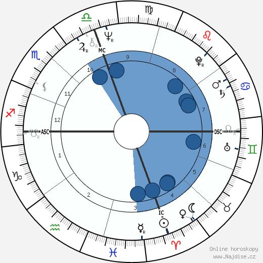 Feda Fede righi wikipedie, horoscope, astrology, instagram