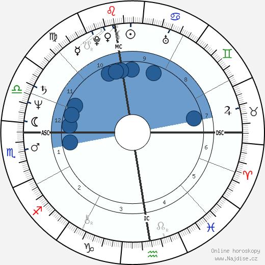 Federico Euro Roman wikipedie, horoscope, astrology, instagram