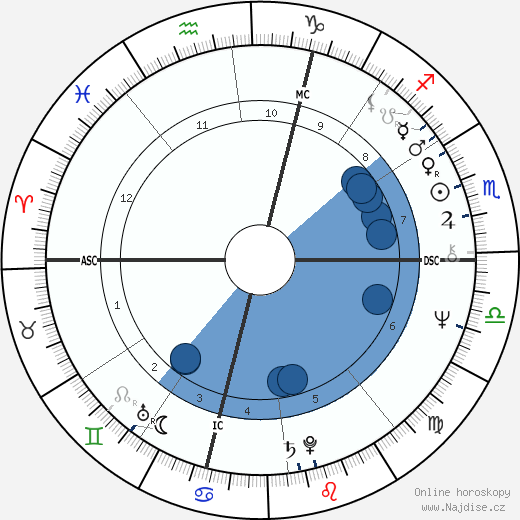 Federico Fachinetti wikipedie, horoscope, astrology, instagram