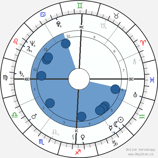 Federico Fellini wikipedie, horoscope, astrology, instagram