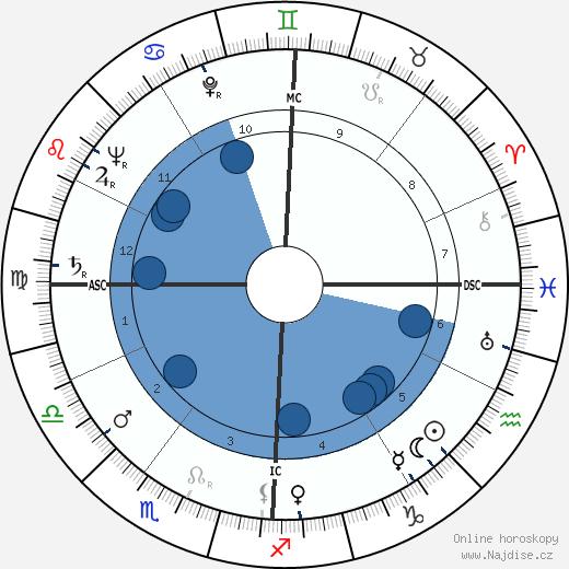 Federico Fellini wikipedie, horoscope, astrology, instagram