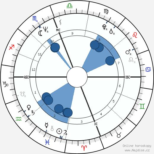 Felícia Cabrita wikipedie, horoscope, astrology, instagram
