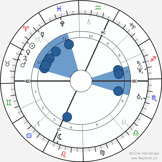 Felicien David wikipedie, horoscope, astrology, instagram