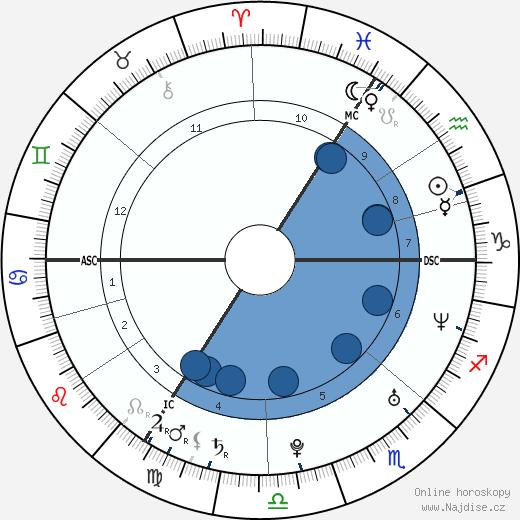 Felicitas Woll wikipedie, horoscope, astrology, instagram