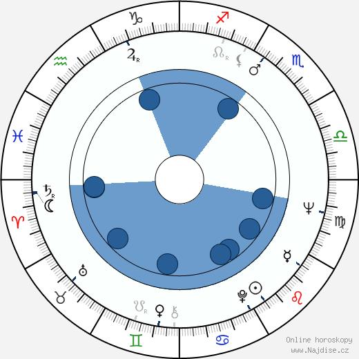 Felipe Cazals wikipedie, horoscope, astrology, instagram