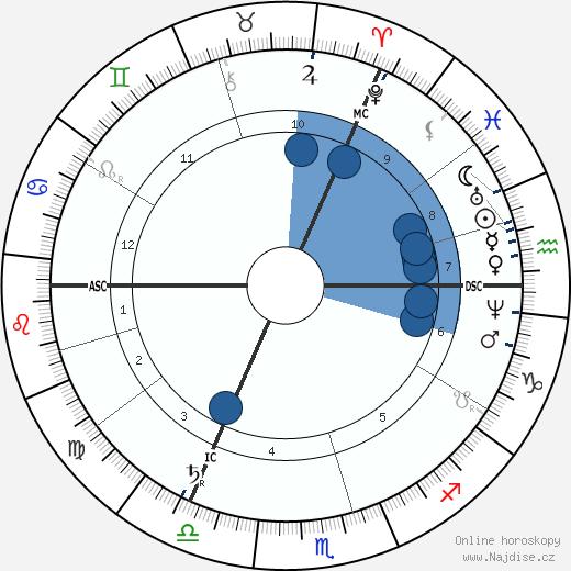 Felix Dahn wikipedie, horoscope, astrology, instagram