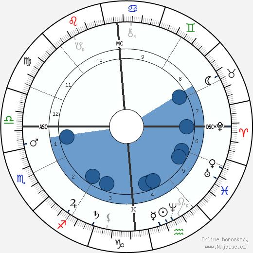 Félix Faure wikipedie, horoscope, astrology, instagram