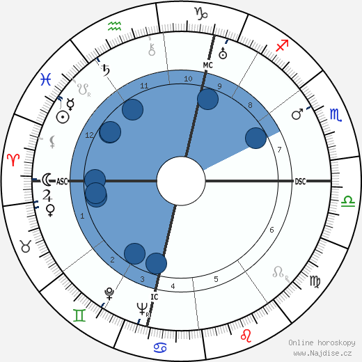 Félix Labisse wikipedie, horoscope, astrology, instagram