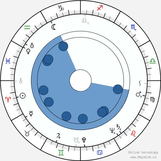 Felix Le Breux wikipedie, horoscope, astrology, instagram