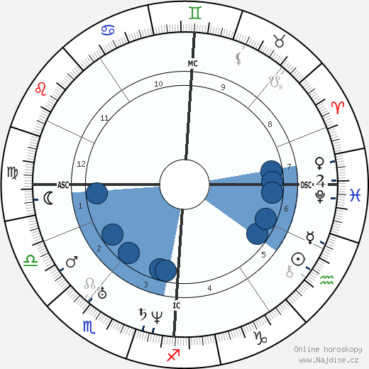 Felix Mendelssohn Bartholdy wikipedie, horoscope, astrology, instagram
