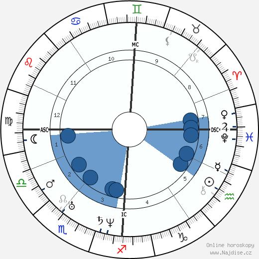 Felix Mendelssohn Bartholdy wikipedie, horoscope, astrology, instagram