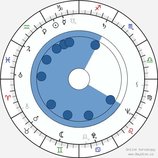 Felix Mironer wikipedie, horoscope, astrology, instagram