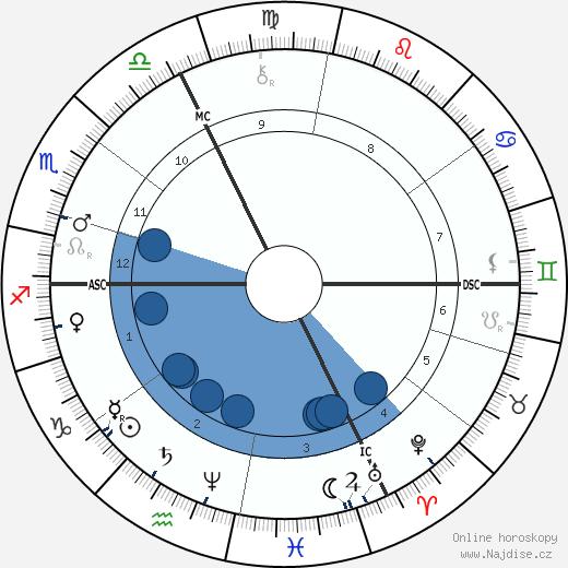 Felix Tisserand wikipedie, horoscope, astrology, instagram