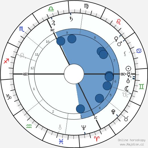 Felix Weingartner wikipedie, horoscope, astrology, instagram