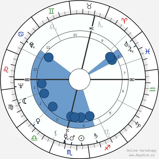 Fenella Fielding wikipedie, horoscope, astrology, instagram