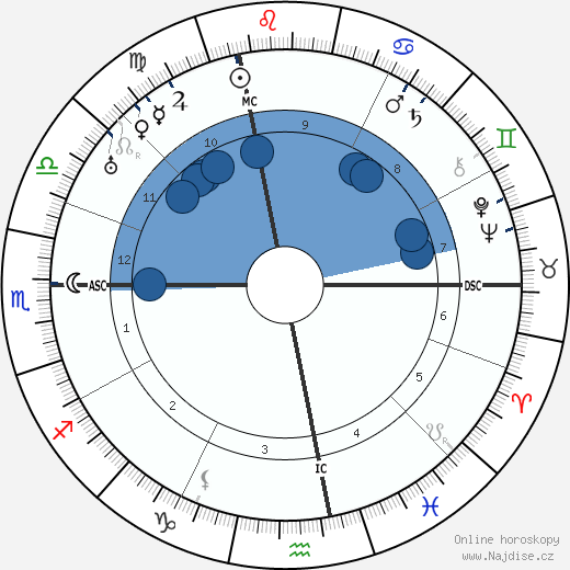 Ferdinand de Brinon wikipedie, horoscope, astrology, instagram